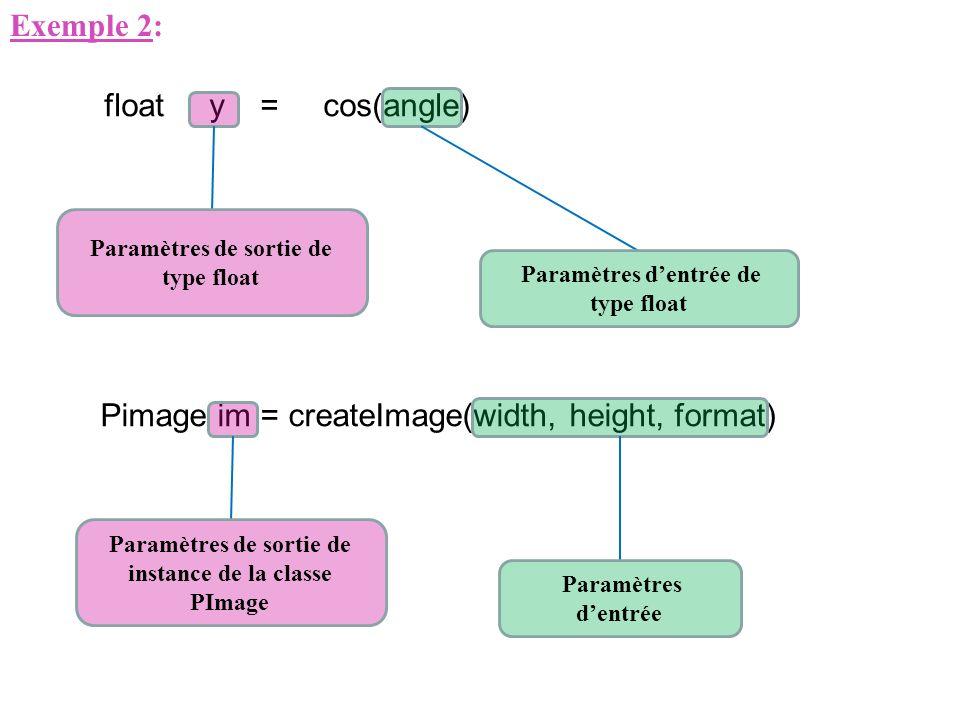 Exemple 2: Pimage im = createImage(width, height, format) Paramètres de sortie de instance de la classe PImage Paramètres dentrée float y = cos(angle)