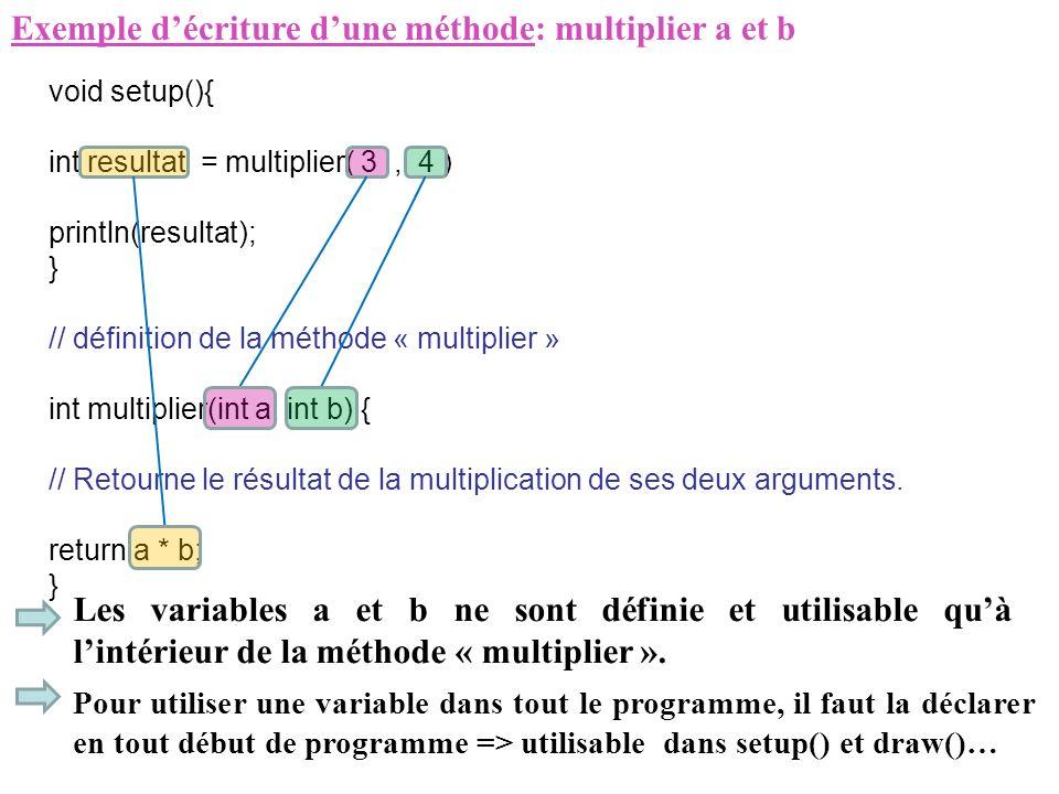 Exemple décriture dune méthode: multiplier a et b void setup(){ int resultat = multiplier( 3, 4 ) println(resultat); } // définition de la méthode « m
