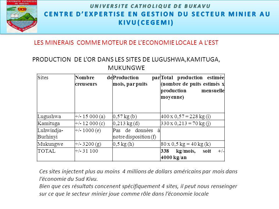Ces sites injectent plus au moins 4 millions de dollars américains par mois dans léconomie du Sud Kivu.