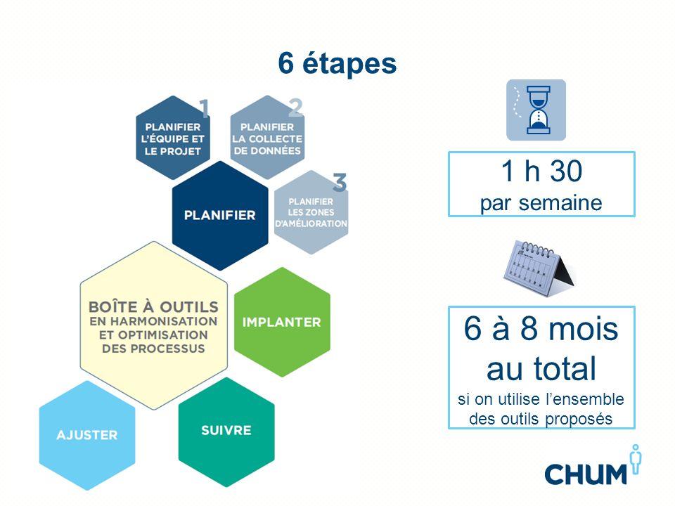 6 étapes 1 h 30 par semaine 6 à 8 mois au total si on utilise lensemble des outils proposés