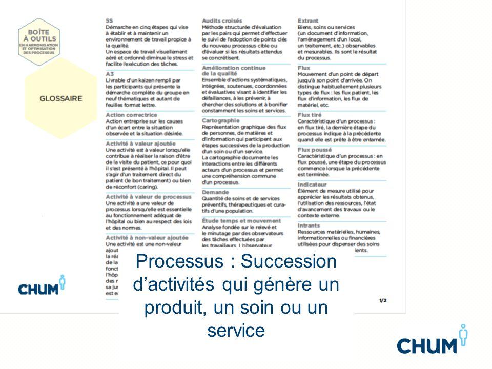 Processus : Succession dactivités qui génère un produit, un soin ou un service
