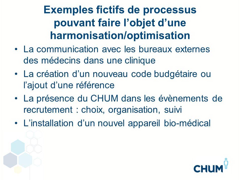 Exemples fictifs de processus pouvant faire lobjet dune harmonisation/optimisation La communication avec les bureaux externes des médecins dans une cl