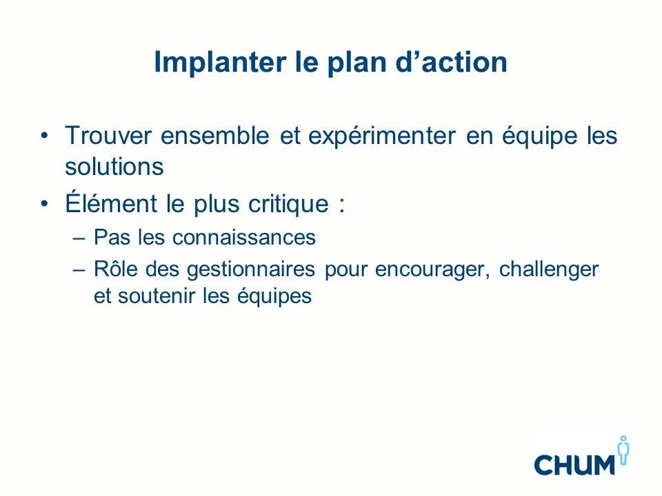 Implanter le plan daction Trouver ensemble et expérimenter en équipe les solutions Élément le plus critique : –Pas les connaissances –Rôle des gestion