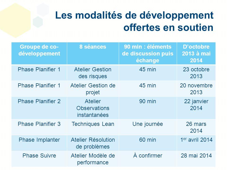Les modalités de développement offertes en soutien Groupe de co- développement 8 séances90 min : éléments de discussion puis échange Doctobre 2013 à m