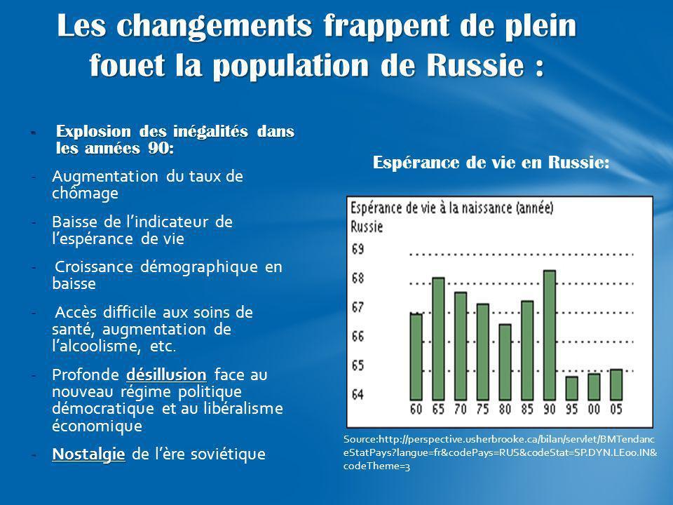 Espérance de vie en Russie: -Explosion des inégalités dans les années 90: -Augmentation du taux de chômage -Baisse de lindicateur de lespérance de vie