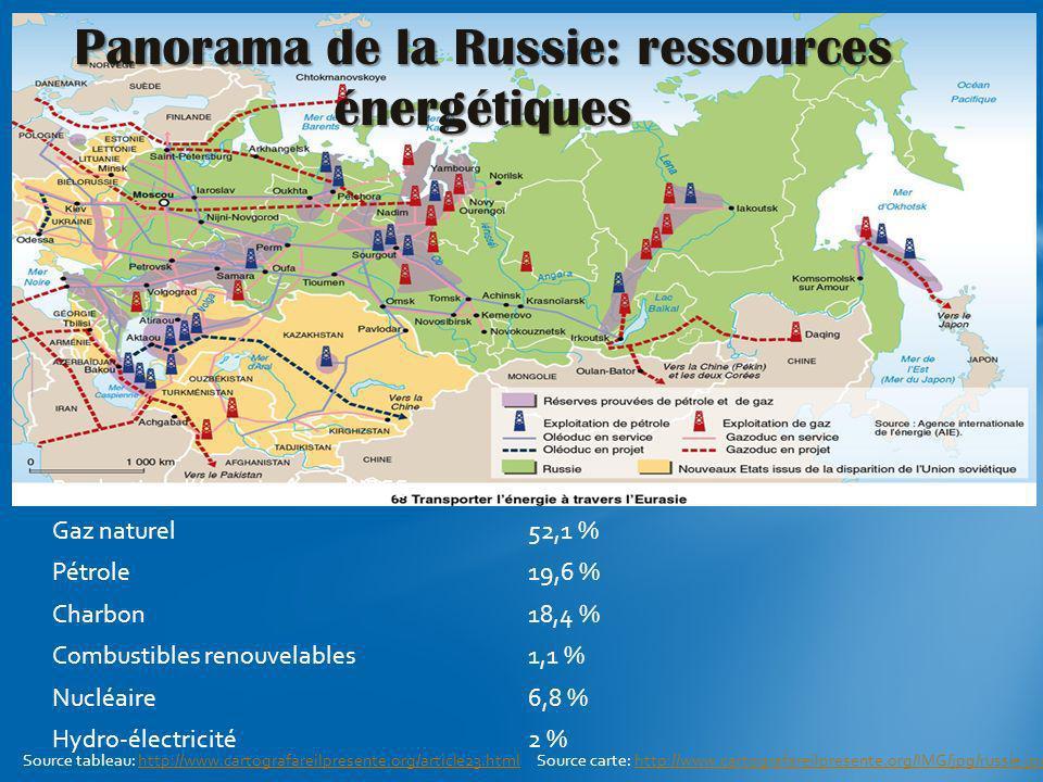 Production dénergie en ex-URSS Gaz naturel52,1 % Pétrole19,6 % Charbon18,4 % Combustibles renouvelables1,1 % Nucléaire6,8 % Hydro-électricité2 % Panor