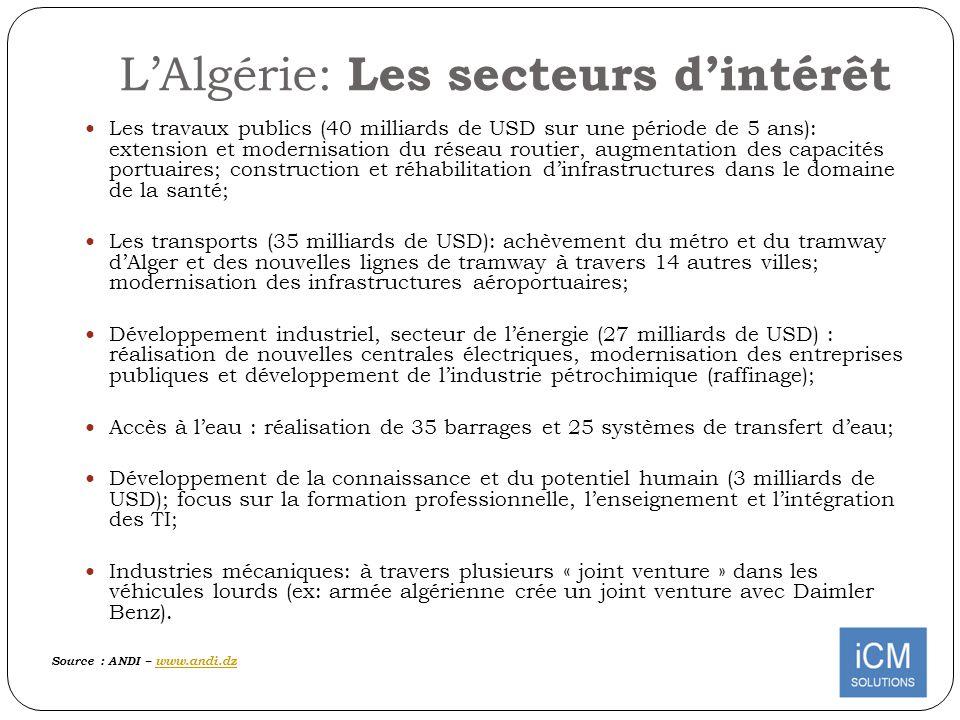 LAlgérie: Les secteurs dintérêt Les travaux publics (40 milliards de USD sur une période de 5 ans): extension et modernisation du réseau routier, augm