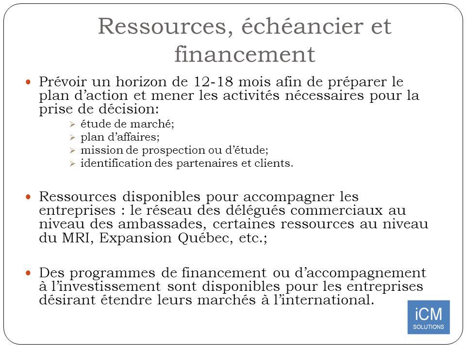 Ressources, échéancier et financement Prévoir un horizon de 12-18 mois afin de préparer le plan daction et mener les activités nécessaires pour la pri