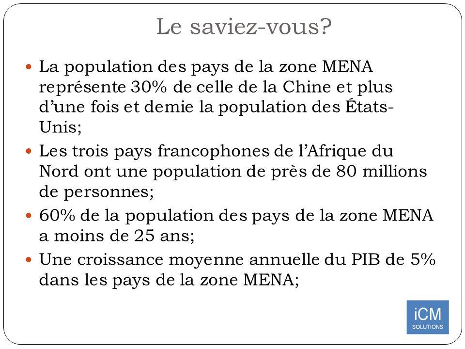 Le saviez-vous? La population des pays de la zone MENA représente 30% de celle de la Chine et plus dune fois et demie la population des États- Unis; L