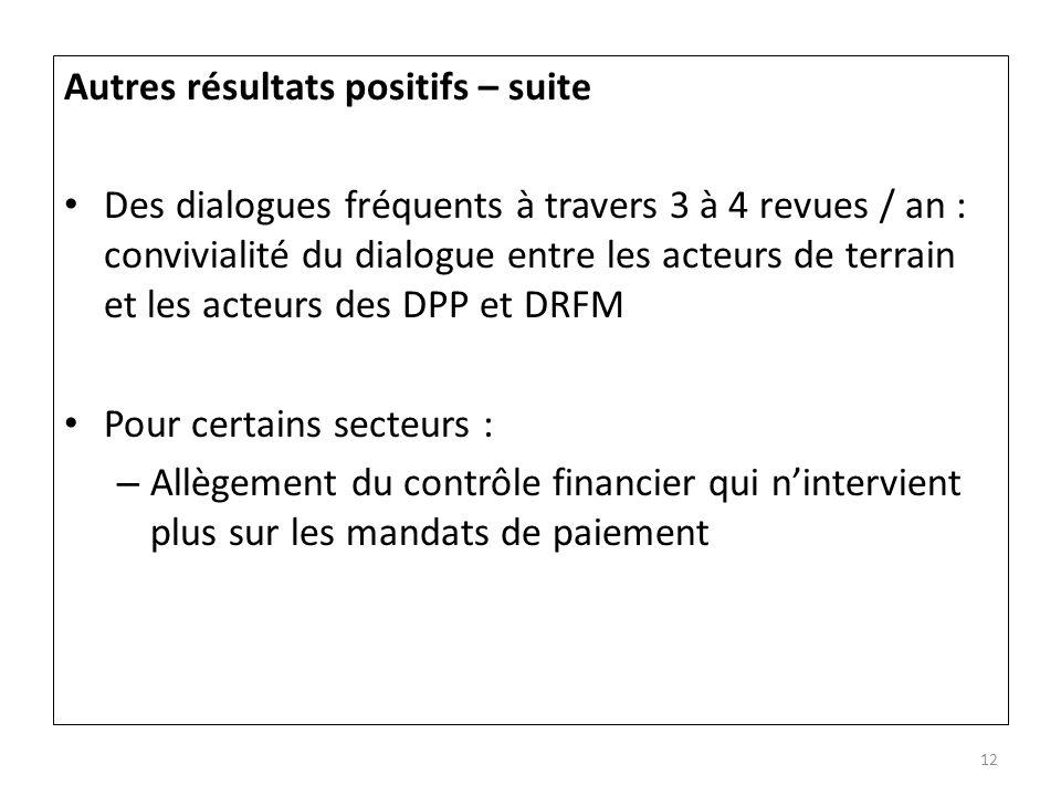 Autres résultats positifs – suite Des dialogues fréquents à travers 3 à 4 revues / an : convivialité du dialogue entre les acteurs de terrain et les a