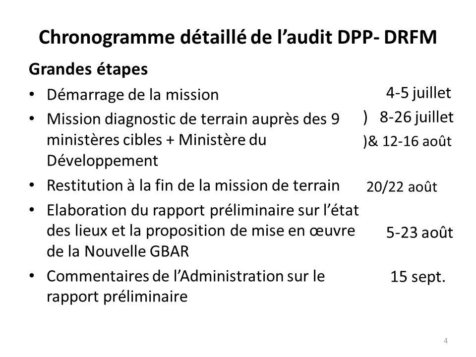 Chronogramme détaillé de laudit DPP- DRFM Grandes étapes 2 ème phase de la mission de terrain : appui aux 9 ministères pour la formulation du cadre de gestion compatible avec la nouvelle GBAR Atelier de validation de la nouvelle GBAR Rédaction du rapport définitif Validation du rapport définitif 1-26 oct.