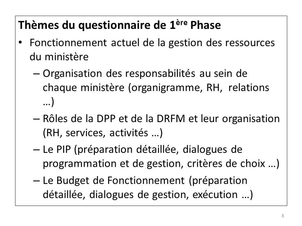 Thèmes du questionnaire de 1 ère Phase - suite Les points dappui pour la GBAR – Le Budget Programme (cartographie des programmes avec localisation des structures) – Connaissance de lexhaustivité des ressources (ressources propres, financements extérieurs, contreparties …) – Indicateurs (pertinence, mesures …) – BP, PTA, PCC, PPMP, les processus délaboration – Place dun dialogue de GAR – Système de suivi évaluation – Points forts (sur lesquels sappuyer) – Points faibles (à aménager, supprimer …) 9