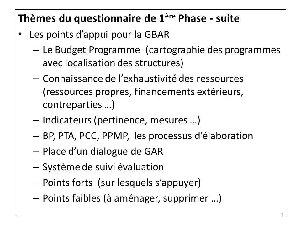 Thèmes du questionnaire de 1 ère Phase - suite Les points dappui pour la GBAR – Le Budget Programme (cartographie des programmes avec localisation des