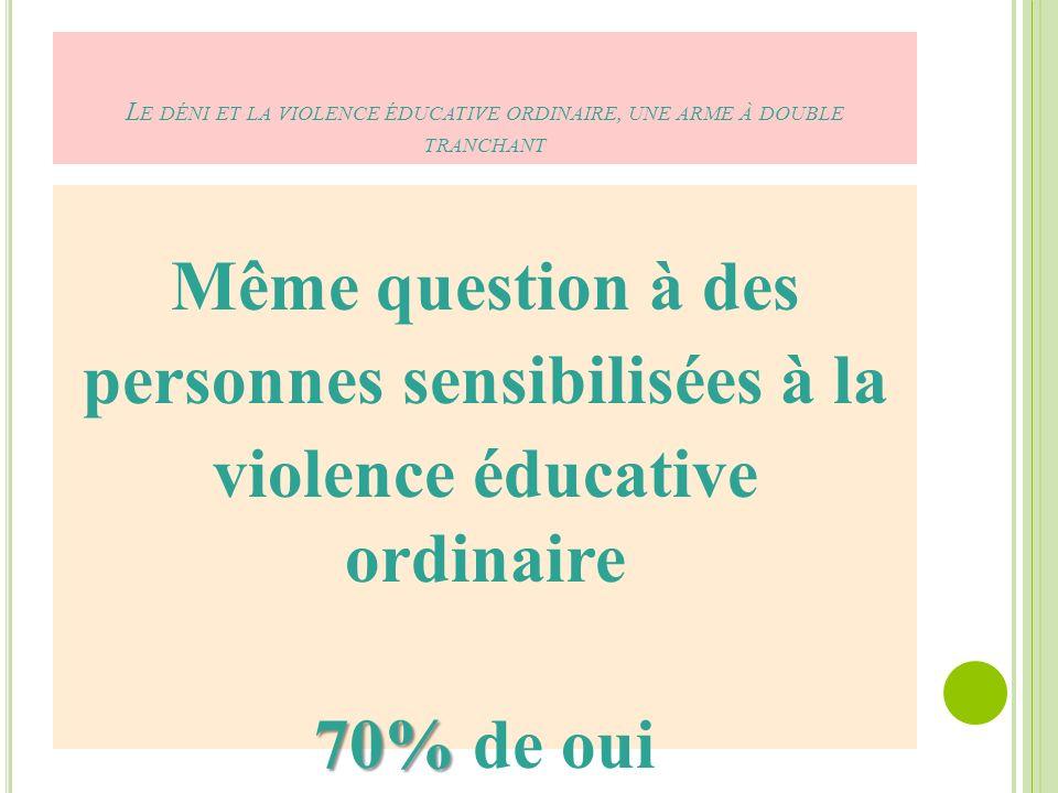 L E DÉNI ET LA VIOLENCE ÉDUCATIVE ORDINAIRE, UNE ARME À DOUBLE TRANCHANT Même question à des personnes sensibilisées à la violence éducative ordinaire 70% 70% de oui
