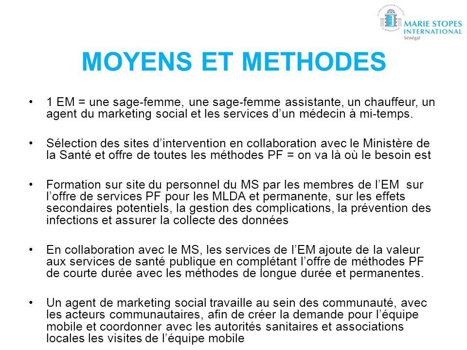 MOYENS ET METHODES 1 EM = une sage-femme, une sage-femme assistante, un chauffeur, un agent du marketing social et les services dun médecin à mi-temps