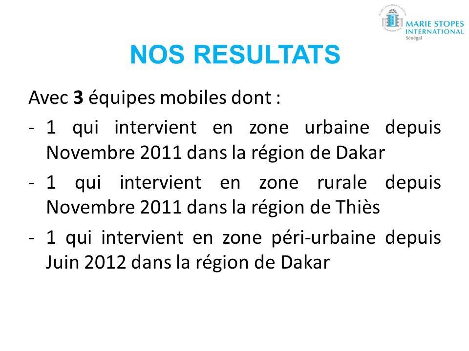 NOS RESULTATS Avec 3 équipes mobiles dont : -1 qui intervient en zone urbaine depuis Novembre 2011 dans la région de Dakar -1 qui intervient en zone r