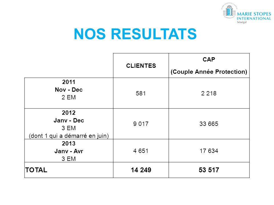 NOS RESULTATS CLIENTES CAP (Couple Année Protection) 2011 5812 218 Nov - Dec 2 EM 2012 9 01733 665 Janv - Dec 3 EM (dont 1 qui a démarré en juin) 2013