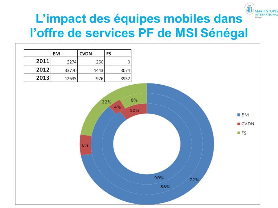 Limpact des équipes mobiles dans loffre de services PF de MSI Sénégal