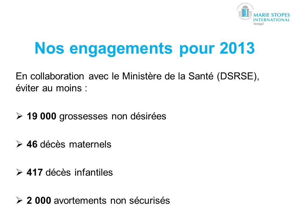 Nos engagements pour 2013 En collaboration avec le Ministère de la Santé (DSRSE), éviter au moins : 19 000 grossesses non désirées 46 décès maternels