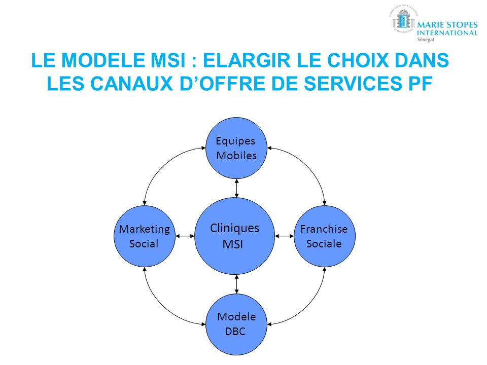 Cliniques MSI Equipes Mobiles Franchise Sociale Marketing Social Modele DBC LE MODELE MSI : ELARGIR LE CHOIX DANS LES CANAUX DOFFRE DE SERVICES PF