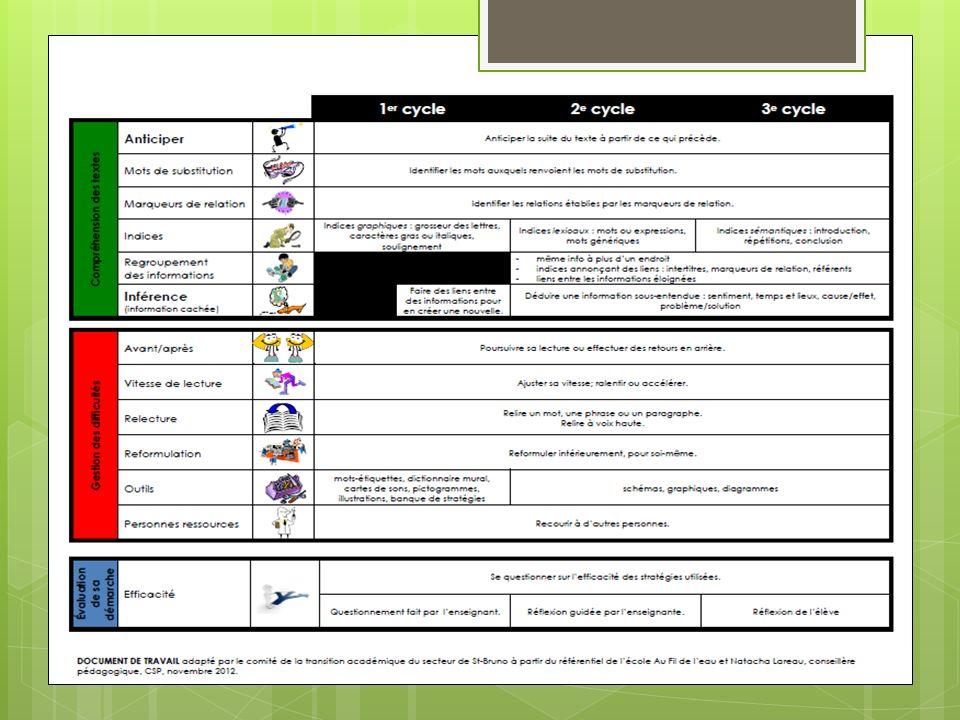 Suite… Roman à faire lire en 6 e année: Une journée dans la vie de Lorian Loubier et carnet de lecture* à compléter (mars 2013) Roman à faire lire en 1 ère secondaire: Z le secret du local S-80 et carnet de lecture* à compléter (mars 2013) Travaux du sous-comité sur la transition académique Le carnet de lecture exploite les 4 composantes de la compétence Lire (comprendre, réagir, interpréter, apprécier)