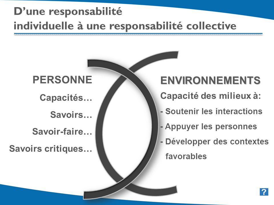 12 Dune responsabilité individuelle à une responsabilité collective PERSONNE Capacités… Savoirs… Savoir-faire… Savoirs critiques… ENVIRONNEMENTS Capacité des milieux à: - Soutenir les interactions - Appuyer les personnes - Développer des contextes favorables