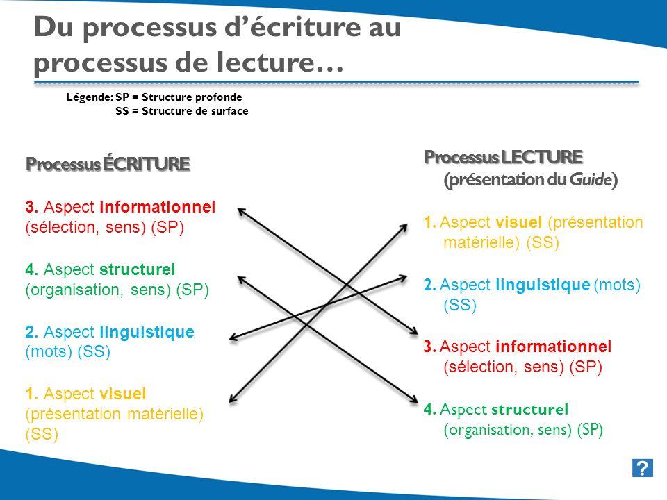 21 Du processus décriture au processus de lecture… Légende: SP = Structure profonde SS = Structure de surface Processus ÉCRITURE 3. Aspect information