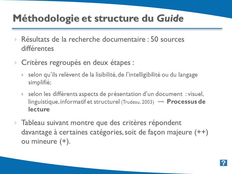 27 Résultats de la recherche documentaire : 50 sources différentes Critères regroupés en deux étapes : selon quils relèvent de la lisibilité, de lintelligibilité ou du langage simplifié; selon les différents aspects de présentation dun document : visuel, linguistique, informatif et structurel (Trudeau, 2003) Processus de lecture Tableau suivant montre que des critères répondent davantage à certaines catégories, soit de façon majeure (++) ou mineure (+).