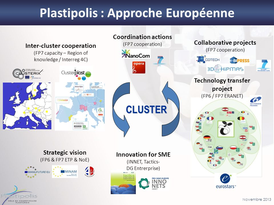 Novembre 2013 Inter-cluster cooperation (FP7 capacity – Region of knowledge / Interreg 4C) Innovation for SME (INNET, Tactics- DG Entrerprise) Collabo
