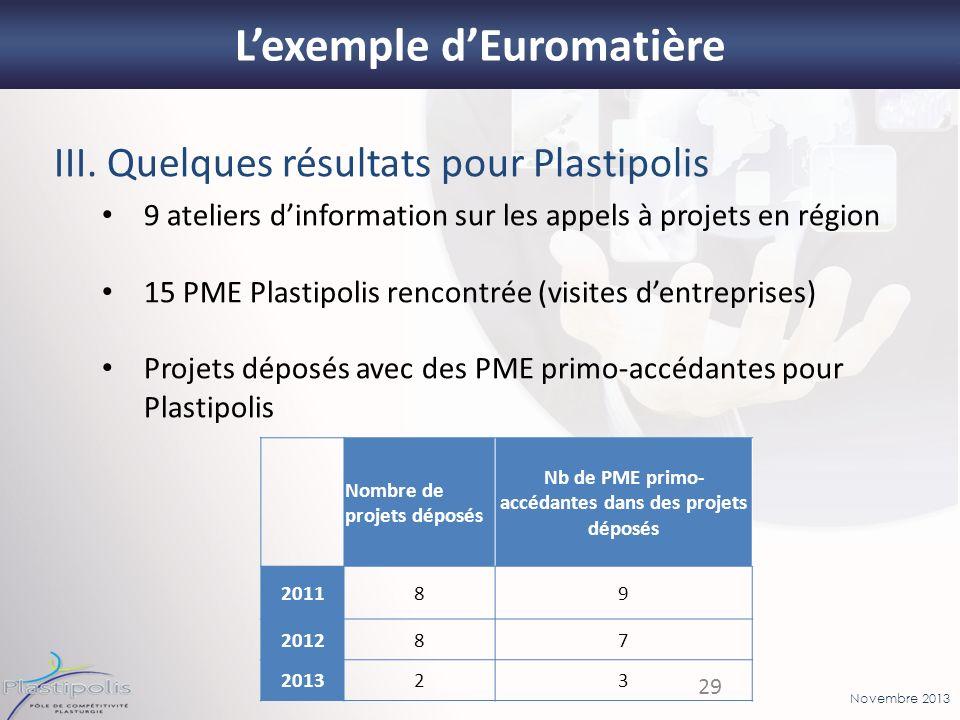 Novembre 2013 29 Lexemple dEuromatière III. Quelques résultats pour Plastipolis 9 ateliers dinformation sur les appels à projets en région 15 PME Plas