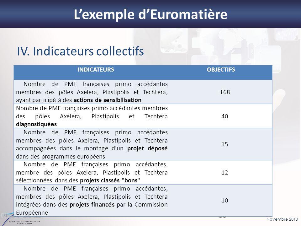 Novembre 2013 30 Lexemple dEuromatière IV. Indicateurs collectifs INDICATEURSOBJECTIFS Nombre de PME françaises primo accédantes membres des pôles Axe