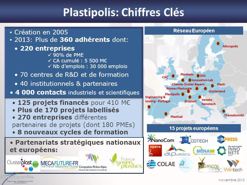 Novembre 2013 Partenariats stratégiques nationaux et européens: Plastipolis: Chiffres Clés Création en 2005 2013: Plus de 360 adhérents dont: 220 entr