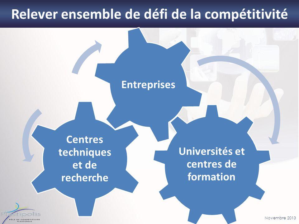 Novembre 2013 Relever ensemble de défi de la compétitivité Universités et centres de formation Centres techniques et de recherche Entreprises