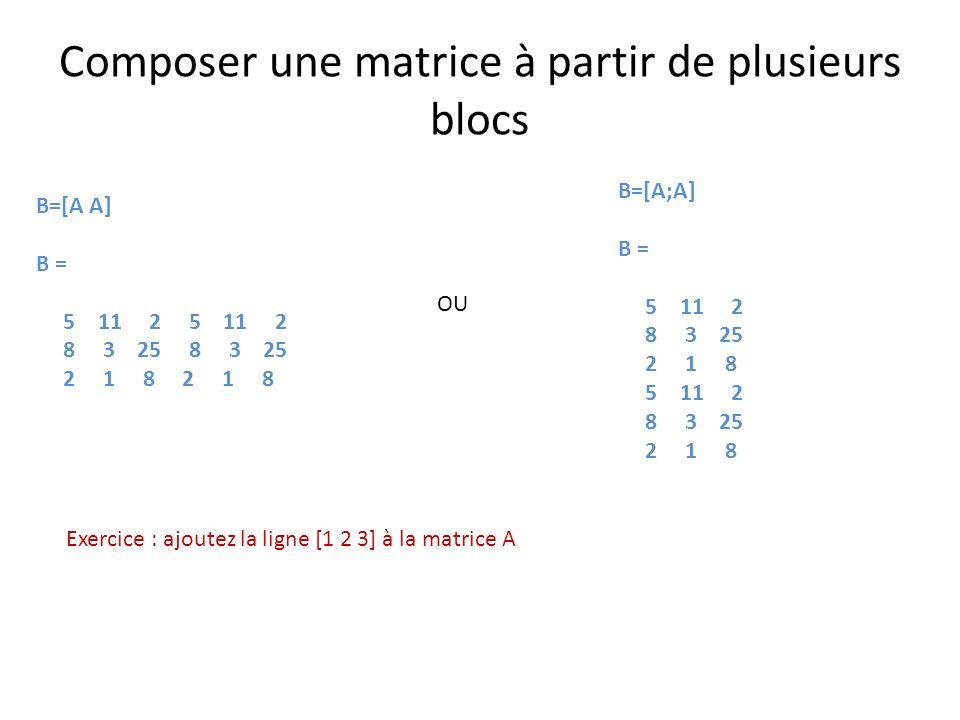Composer une matrice à partir de plusieurs blocs B=[A A] B = 5 11 2 5 11 2 8 3 25 8 3 25 2 1 8 2 1 8 B=[A;A] B = 5 11 2 8 3 25 2 1 8 5 11 2 8 3 25 2 1