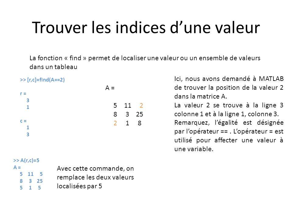 Trouver les indices dune valeur La fonction « find » permet de localiser une valeur ou un ensemble de valeurs dans un tableau >> [r,c]=find(A==2) r =