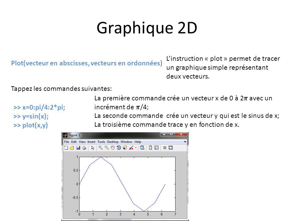 Graphique 2D Linstruction « plot » permet de tracer un graphique simple représentant deux vecteurs. Plot(vecteur en abscisses, vecteurs en ordonnées)