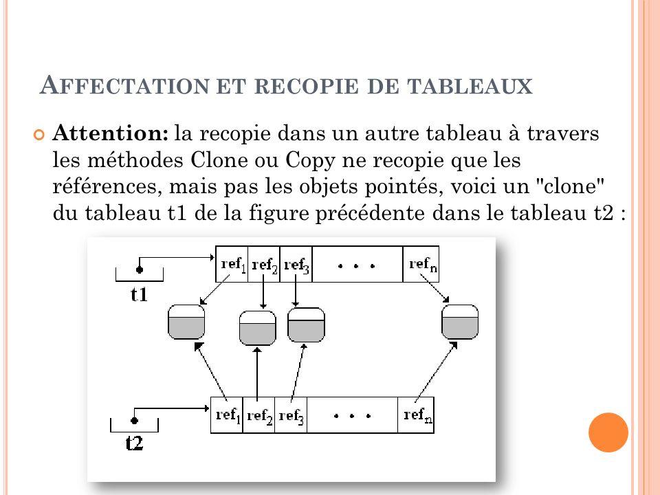 A FFECTATION ET RECOPIE DE TABLEAUX Attention: la recopie dans un autre tableau à travers les méthodes Clone ou Copy ne recopie que les références, ma