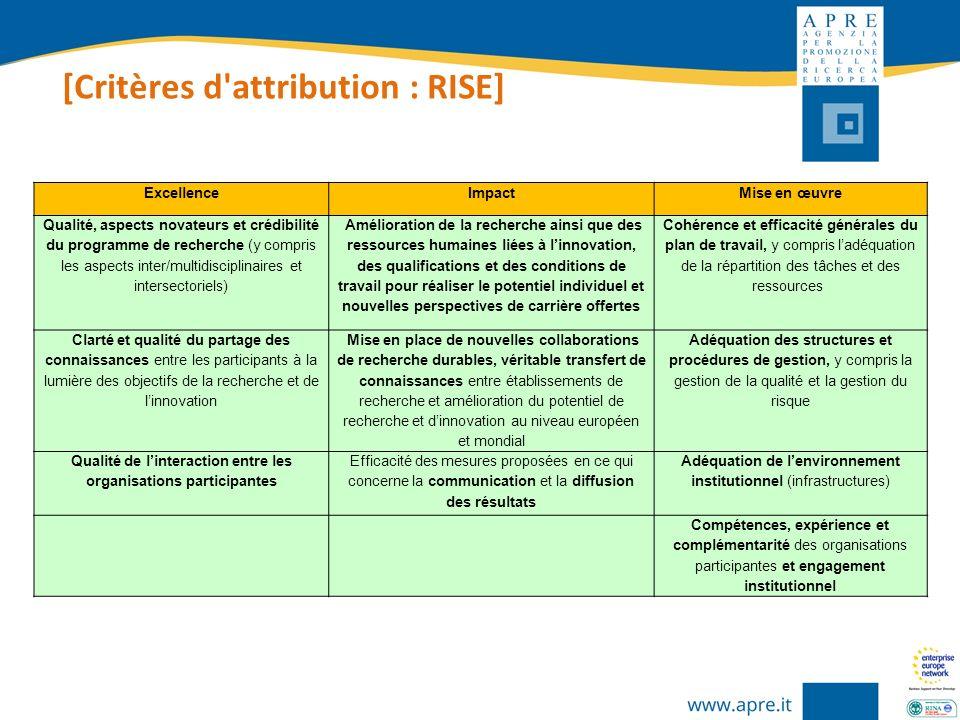 [Critères d'attribution : RISE] ExcellenceImpactMise en œuvre Qualité, aspects novateurs et crédibilité du programme de recherche (y compris les aspec