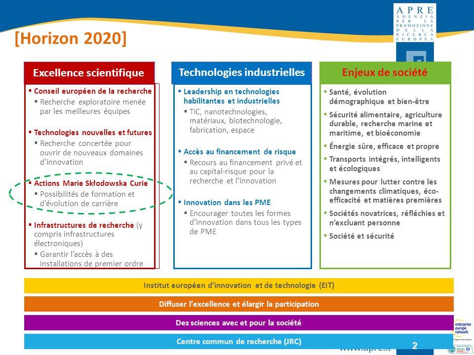 Excellence scientifique Conseil européen de la recherche Recherche exploratoire menée par les meilleures équipes Technologies nouvelles et futures Rec