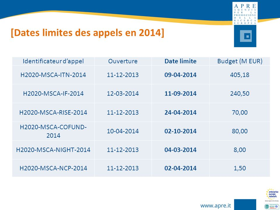 [Dates limites des appels en 2014] Identificateur dappelOuvertureDate limiteBudget (M EUR) H2020-MSCA-ITN-201411-12-201309-04-2014405,18 H2020-MSCA-IF