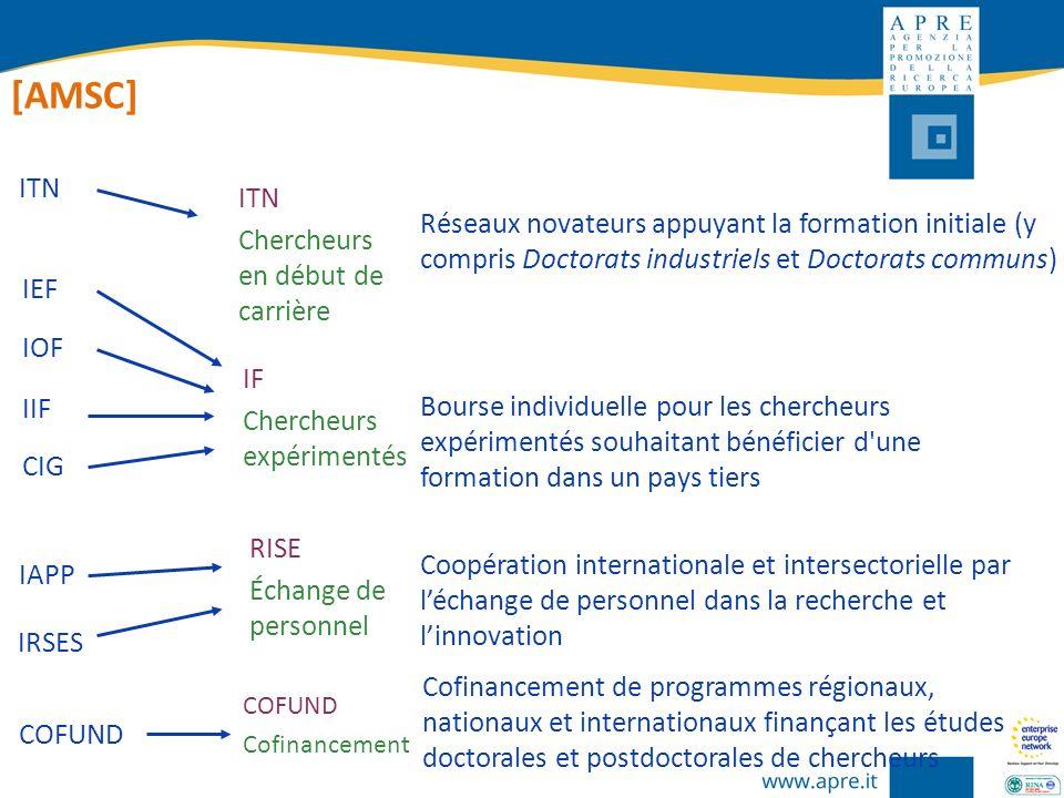 COFUND Réseaux novateurs appuyant la formation initiale (y compris Doctorats industriels et Doctorats communs) ITN Chercheurs en début de carrière RIS