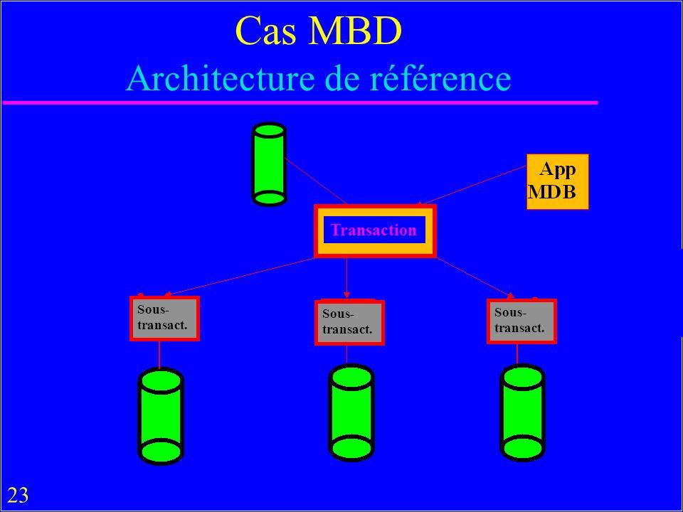23 Cas MBD Architecture de référence Transaction Sous- transact. Sous- transact. Sous- transact.