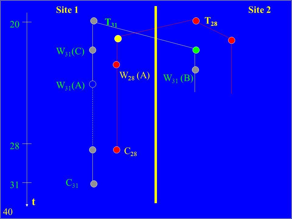 40 T 31 T 28 20 W 31 (C) W 31 (A) W 28 (A) 28 C 28 31 C 31 W 31 (B) Site 1Site 2 t