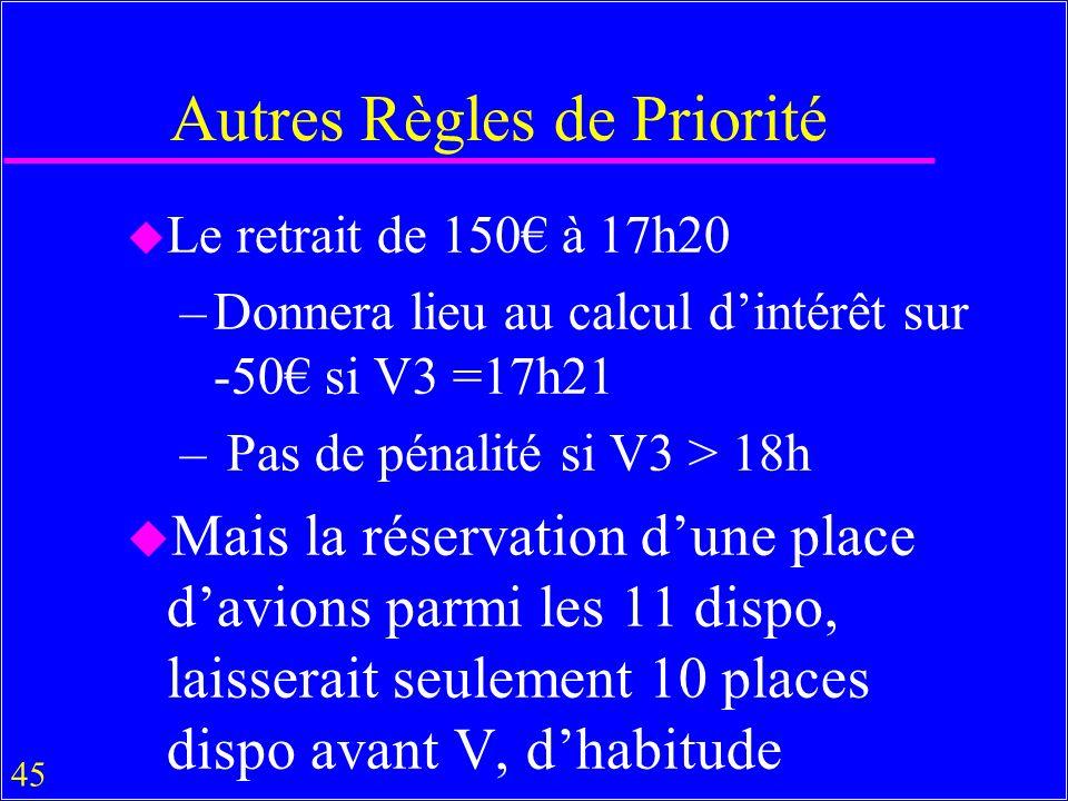 45 Autres Règles de Priorité u Le retrait de 150 à 17h20 –Donnera lieu au calcul dintérêt sur -50 si V3 =17h21 – Pas de pénalité si V3 > 18h u Mais la réservation dune place davions parmi les 11 dispo, laisserait seulement 10 places dispo avant V, dhabitude