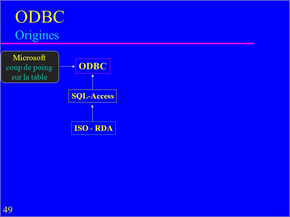 49 ODBC Origines ODBC SQL-Access ISO - RDA Microsoft coup de poing sur la table