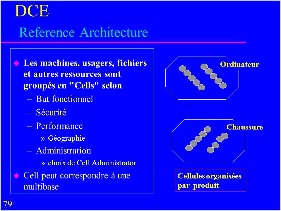 79 DCE Reference Architecture u Les machines, usagers, fichiers et autres ressources sont groupés en Cells selon –But fonctionnel –Sécurité –Performance »Géographie –Administration »choix de Cell Administrator u Cell peut correspondre à une multibase Ordinateur Chaussure Cellules organisées par produit