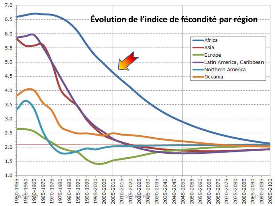 Évolution de lindice de fécondité par région 05/10/201214CASE BKF PDB