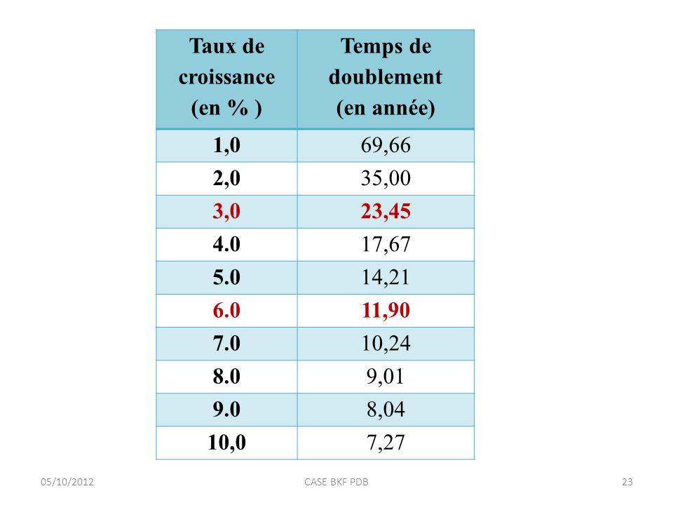 Taux de croissance (en % ) Temps de doublement (en année) 1,069,66 2,035,00 3,023,45 4.017,67 5.014,21 6.011,90 7.010,24 8.09,01 9.08,04 10,07,27 05/10/201223CASE BKF PDB