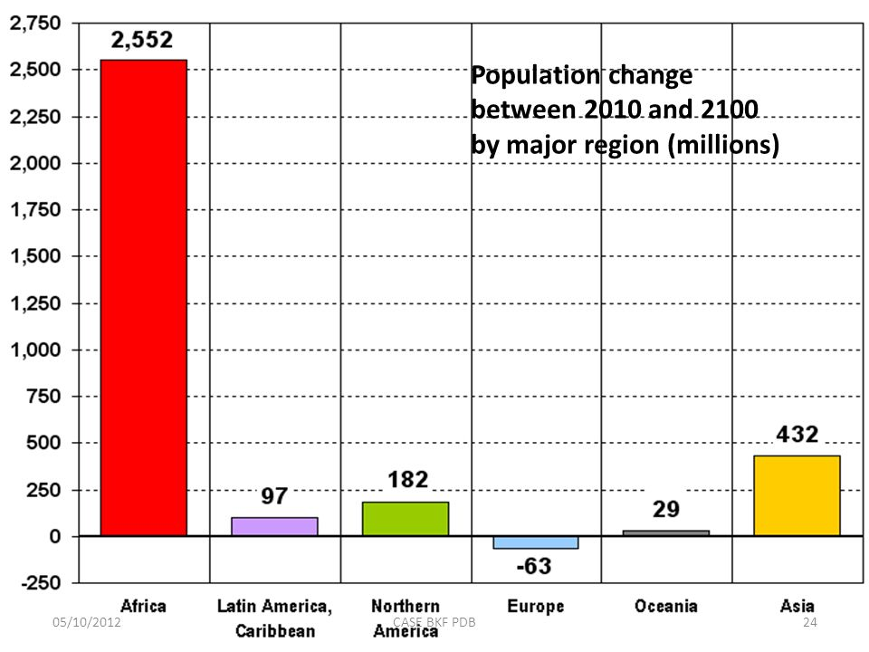Population change between 2010 and 2100 by major region (millions) 05/10/201224CASE BKF PDB