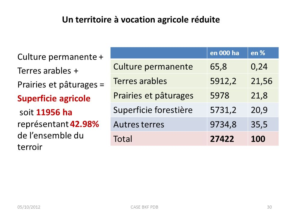 Un territoire à vocation agricole réduite Culture permanente + Terres arables + Prairies et pâturages = Superficie agricole soit 11956 ha représentant